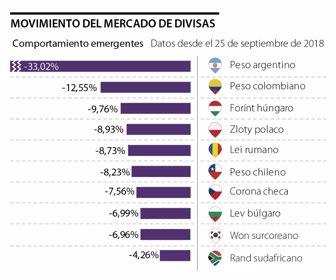 Peso colombiano es la segunda moneda más depreciada durante el último año