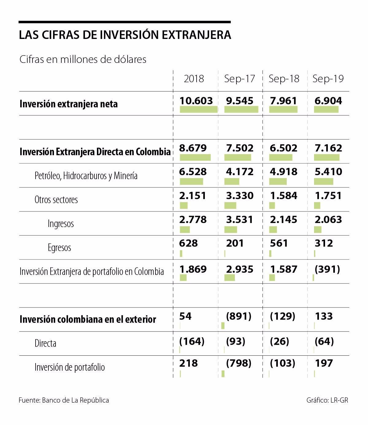 La inversión extranjera directa llegó a US$7.162 millones a septiembre