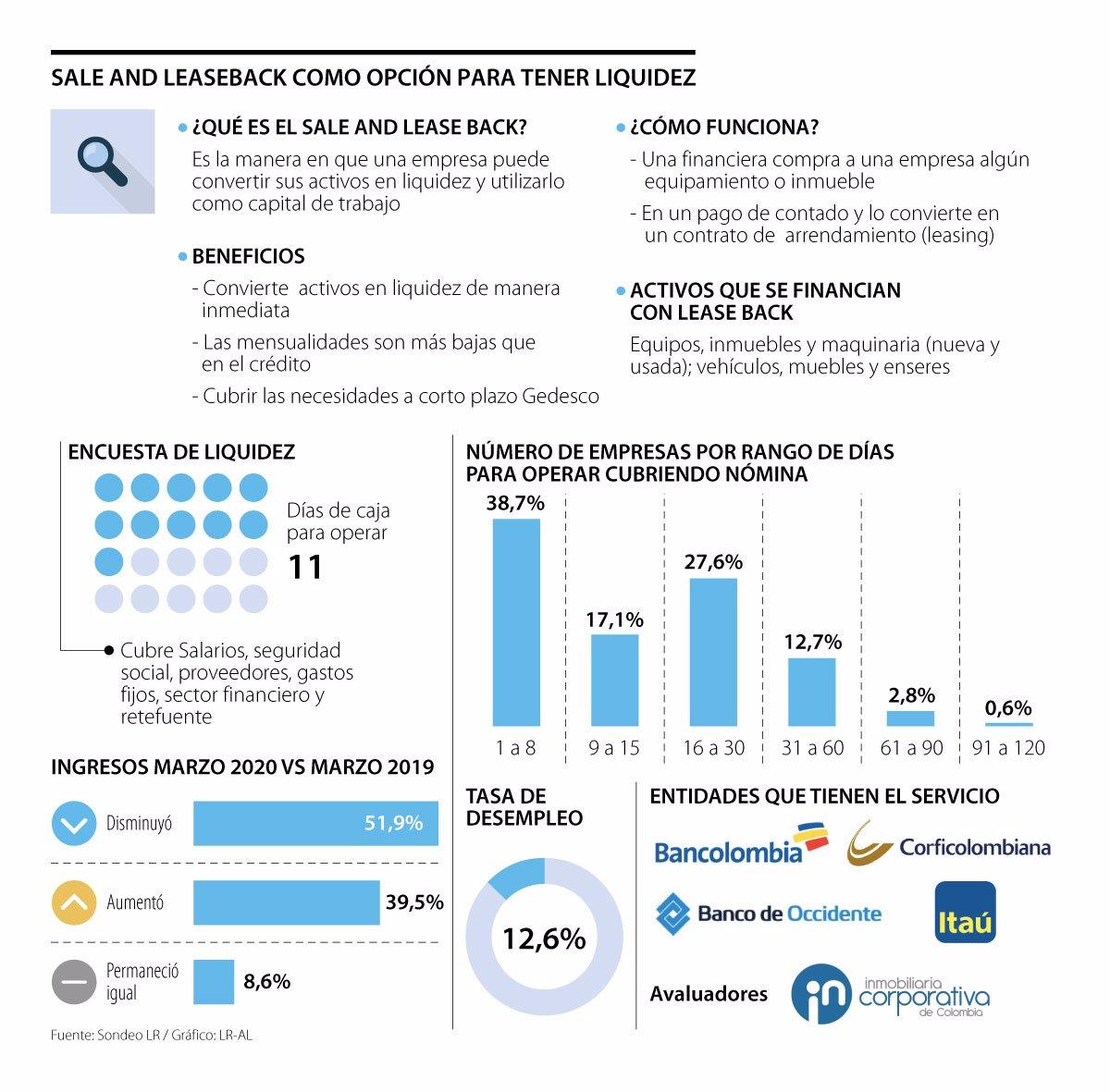 Leaseback, opción para que las empresas tengan liquidez en tiempos de covid-19